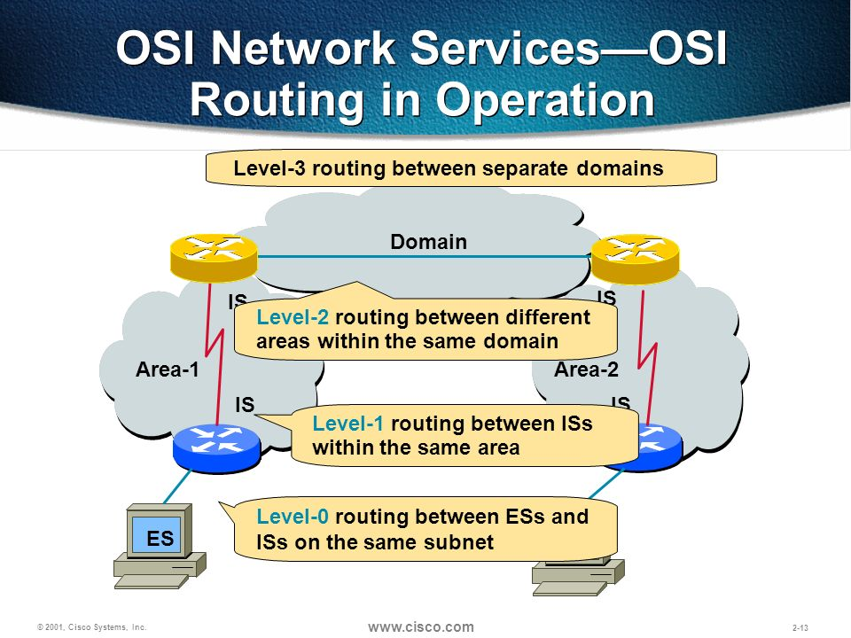 © 2001, Cisco Systems, Inc. www.cisco.com 2-13 OSI Network ServicesOSI Routing in Operation Area-1 Area-2 IS ES Domain Level-0 routing between ESs and