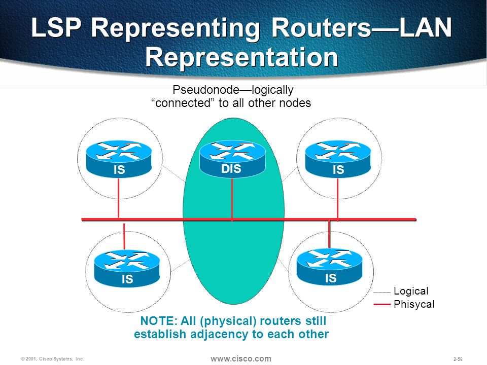 © 2001, Cisco Systems, Inc. www.cisco.com 2-56 LSP Representing RoutersLAN Representation IS DIS IS Pseudonodelogically connected to all other nodes N
