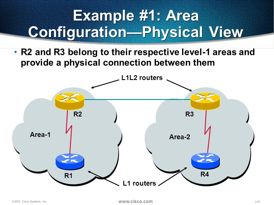 © 2001, Cisco Systems, Inc. www.cisco.com 2-61 Example #1: Area ConfigurationPhysical View Area-1 Area-2 R3 R2 R1 R4 L1L2 routers L1 routers R2 and R3