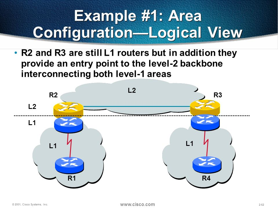 © 2001, Cisco Systems, Inc. www.cisco.com 2-62 Example #1: Area ConfigurationLogical View L1 R3 R2 R1 R4 R2 and R3 are still L1 routers but in additio
