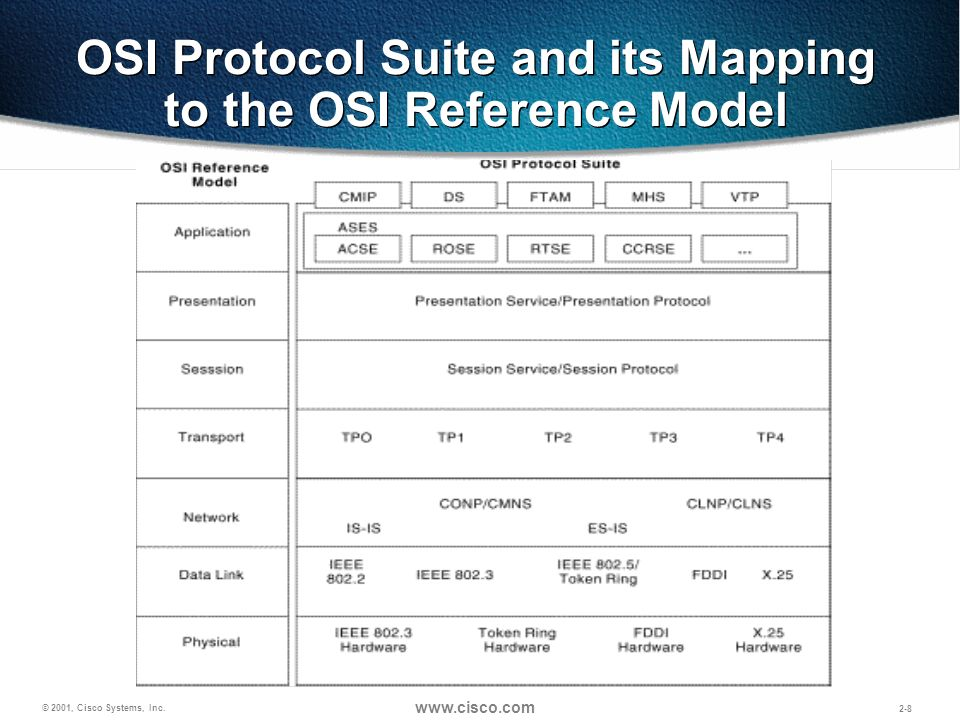 © 2001, Cisco Systems, Inc. www.cisco.com 2-8 OSI Protocol Suite and its Mapping to the OSI Reference Model