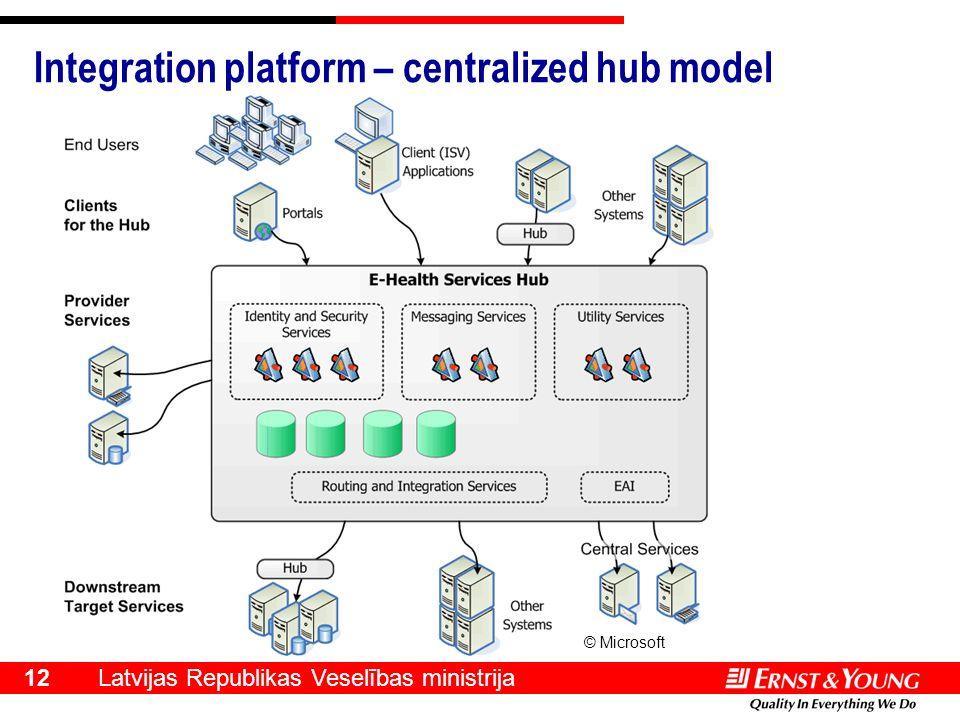Latvijas Republikas Veselības ministrija 12 Integration platform – centralized hub model © Microsoft