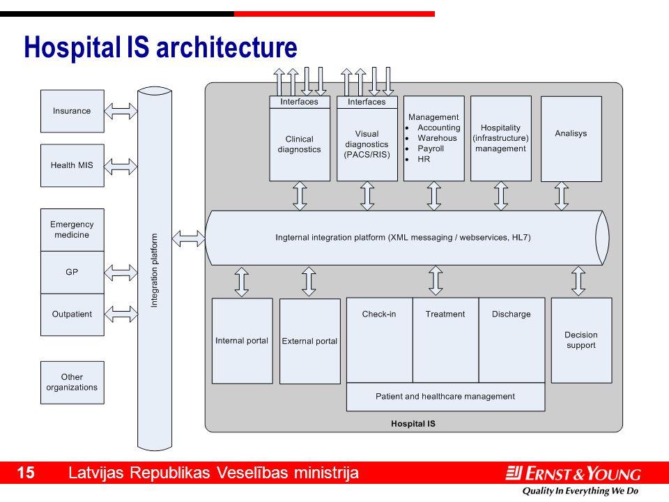 Latvijas Republikas Veselības ministrija 15 Hospital IS architecture