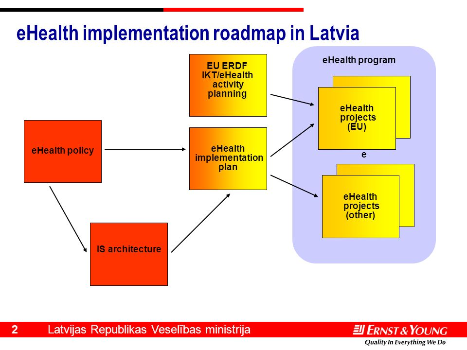 Latvijas Republikas Veselības ministrija 2 e eHealth implementation roadmap in Latvia eHealth policy eHealth implementation plan EU ERDF IKT/eHealth a
