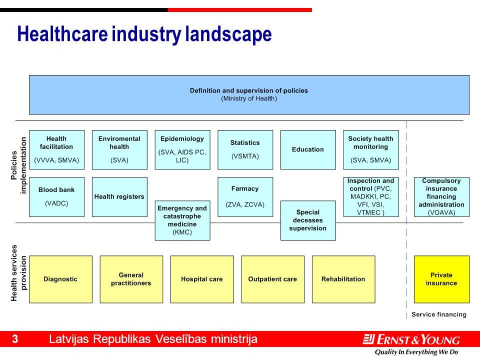 Latvijas Republikas Veselības ministrija 3 Healthcare industry landscape