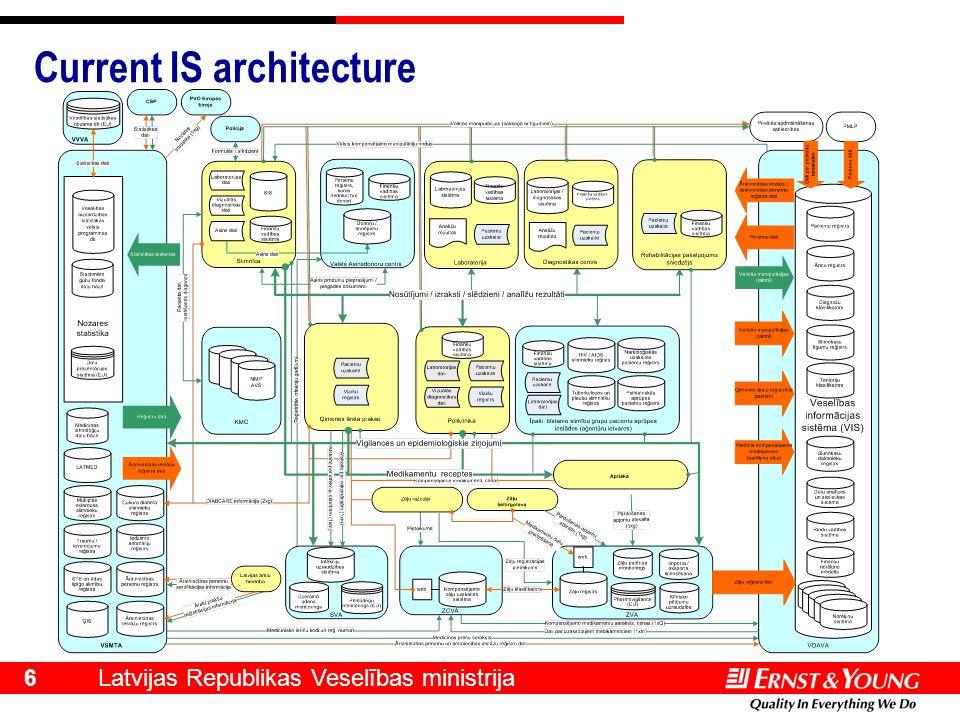 Latvijas Republikas Veselības ministrija 6 Current IS architecture