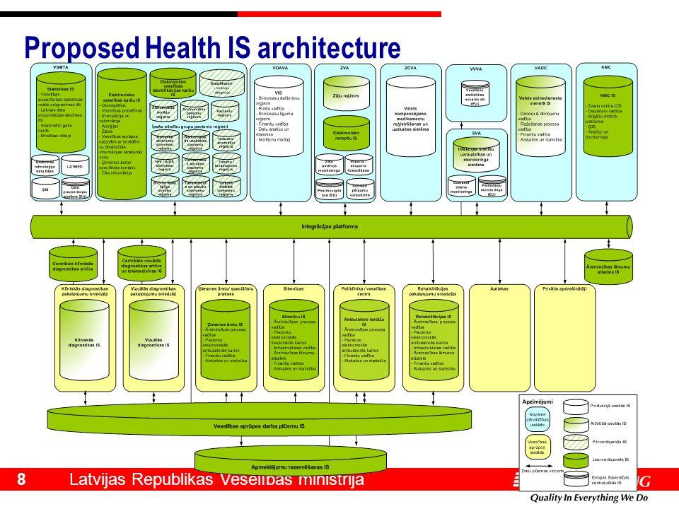 Latvijas Republikas Veselības ministrija 8 Proposed Health IS architecture
