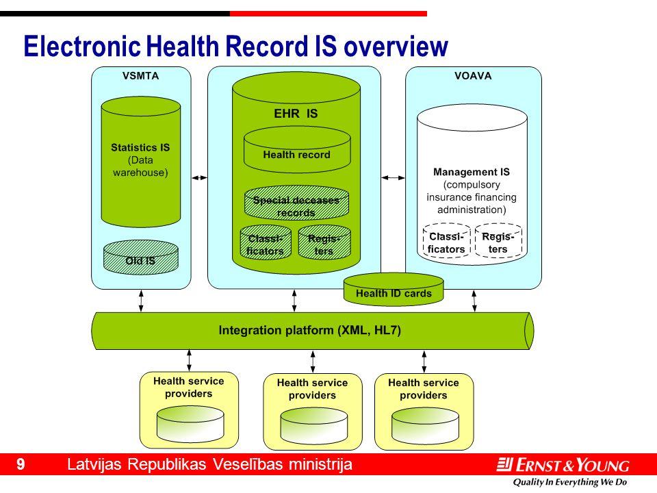 Latvijas Republikas Veselības ministrija 9 Electronic Health Record IS overview