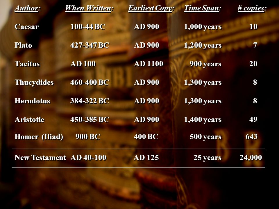 Author: When Written: Earliest Copy: Time Span: # copies: Caesar BC AD 900 1,000 years 10 Plato BC AD 900 1,200 years 7 TacitusAD 100 AD years 20 Thucydides BC AD 900 1,300 years 8 Herodotus BC AD 900 1,300 years 8 Aristotle BC AD 900 1,400 years 49 Homer (Iliad) 900 BC 400 BC 500 years 643 New TestamentAD AD years 24,000