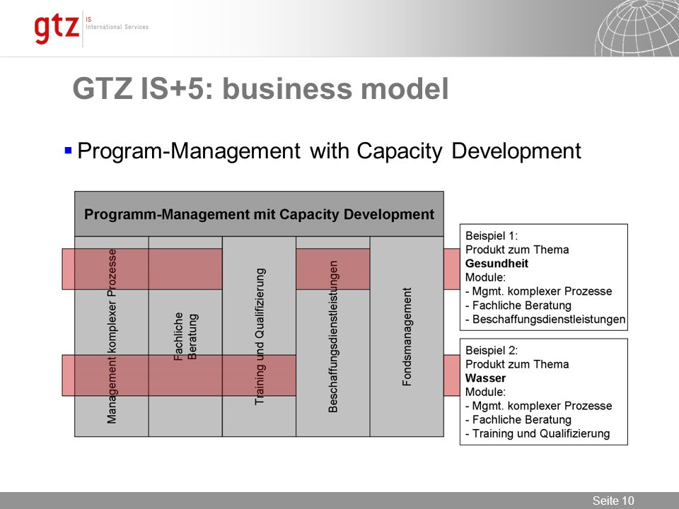 Seite 10 Seite 10 Program-Management with Capacity Development GTZ IS+5: business model