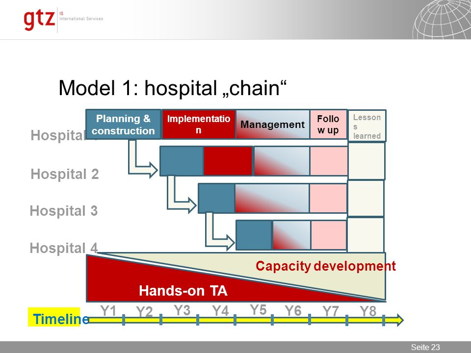 Seite 23 Seite 23 Model 1: hospital chain Hospital 1 Hospital 2 Hospital 3 Hospital 4 Timeline Y1 Y2 Y3 Y4 Y6 Y5 Y7 Y8 Capacity development Planning & construction Management Implementatio n Follo w up Lesson s learned Hands-on TA