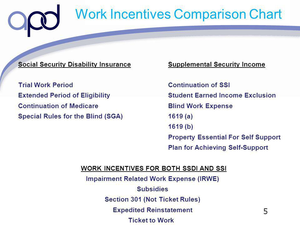 5 Work Incentives Comparison Chart Social Security Disability InsuranceSupplemental Security Income Trial Work PeriodContinuation of SSI Extended Peri