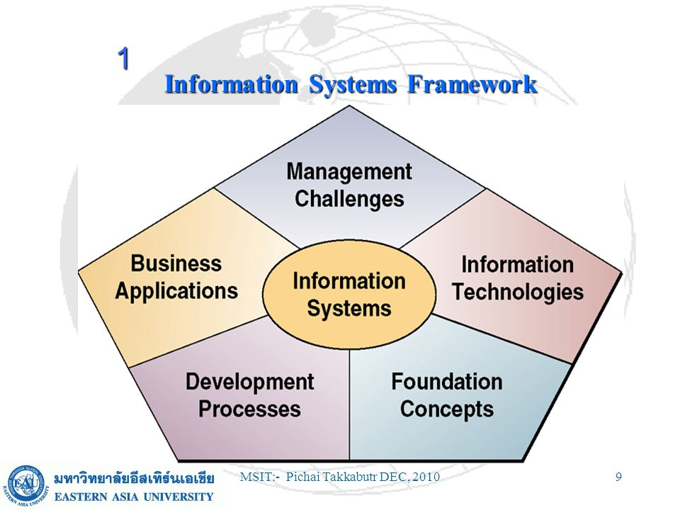 MSIT:- Pichai Takkabutr DEC, 201030 Types of Information Systems (continued) Management Support SystemsManagement Support Systems –Management Information Systems – pre- specified reports & displays to support decision-making.