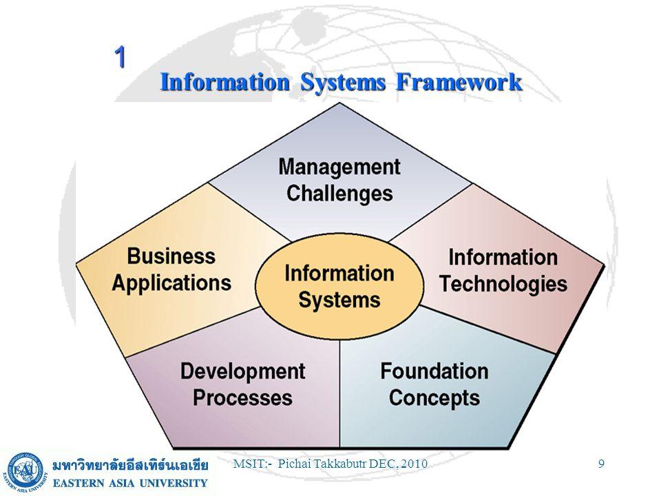 MSIT:- Pichai Takkabutr DEC, 201010 Information Systems Concepts (Continued) Foundation ConceptsFoundation Concepts –Fundamental concepts about the components and roles of information systems.