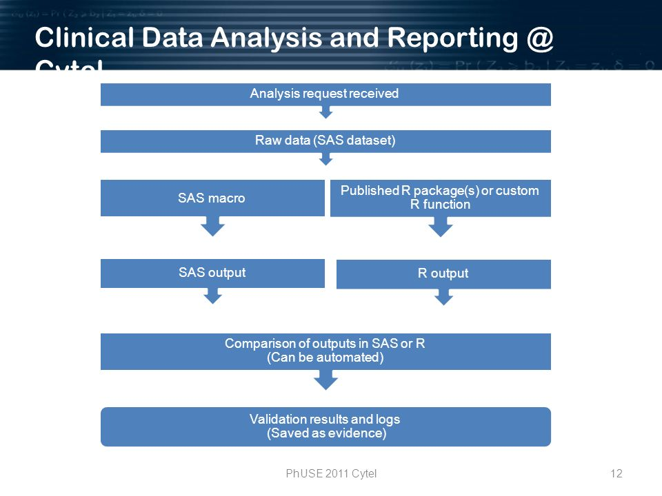 12PhUSE 2011 Cytel Clinical Data Analysis and Reporting @ Cytel SAS macro R output SAS output Published R package(s) or custom R function Validation results and logs (Saved as evidence) Comparison of outputs in SAS or R (Can be automated) Raw data (SAS dataset) Analysis request received