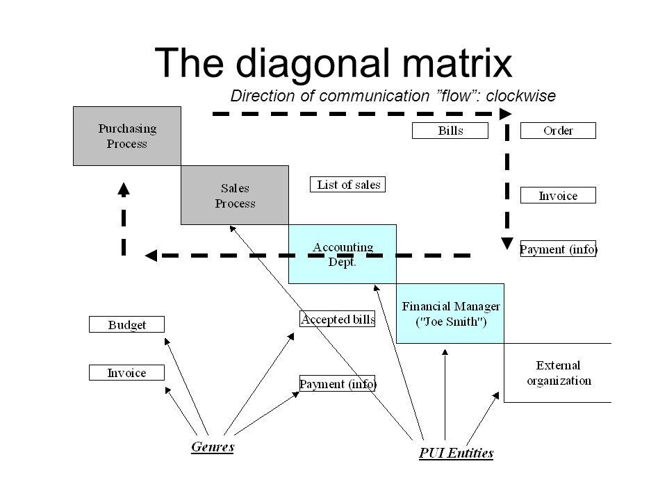 The diagonal matrix Direction of communication flow: clockwise