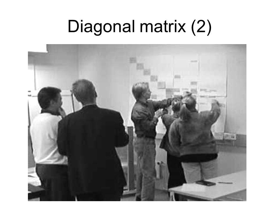 Diagonal matrix (2)