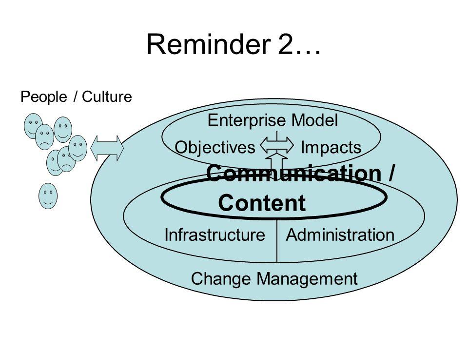 Reminder 2… Content InfrastructureAdministration ChangeManagement ObjectivesImpacts EnterpriseModel People / Culture Communication /