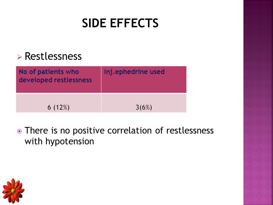Restlessness There is no positive correlation of restlessness with hypotension SIDE EFFECTS No of patients who developed restlessness Inj.ephedrine used 6 (12%)3(6%)