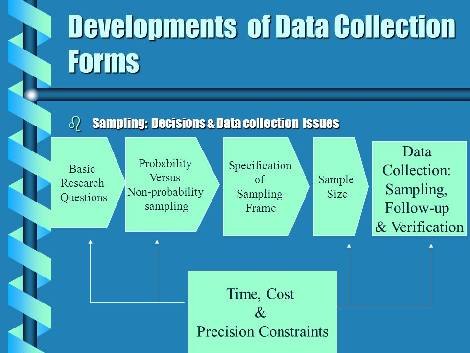 Developments of Data Collection Forms b Sampling: Decisions & Data collection Issues Basic Research Questions Probability Versus Non-probability sampl
