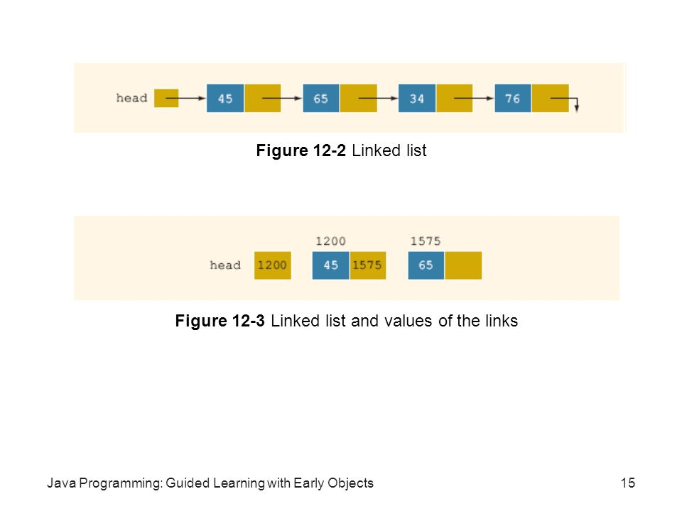 Java Programming: Guided Learning with Early Objects15 Figure 12-2 Linked list Figure 12-3 Linked list and values of the links
