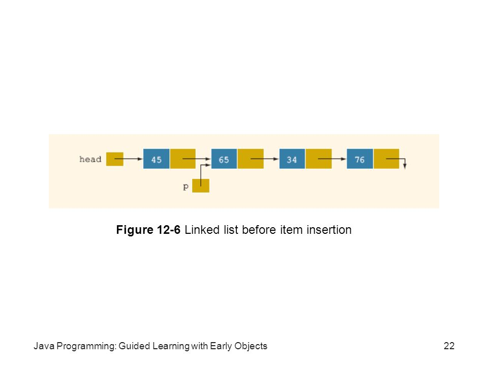 Java Programming: Guided Learning with Early Objects22 Figure 12-6 Linked list before item insertion