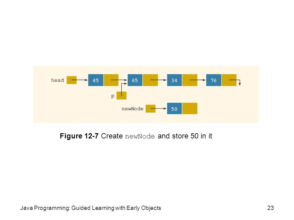 Java Programming: Guided Learning with Early Objects23 Figure 12-7 Create newNode and store 50 in it