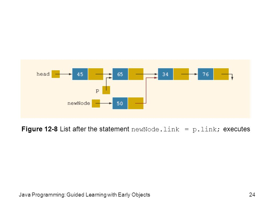 Java Programming: Guided Learning with Early Objects24 Figure 12-8 List after the statement newNode.link = p.link; executes
