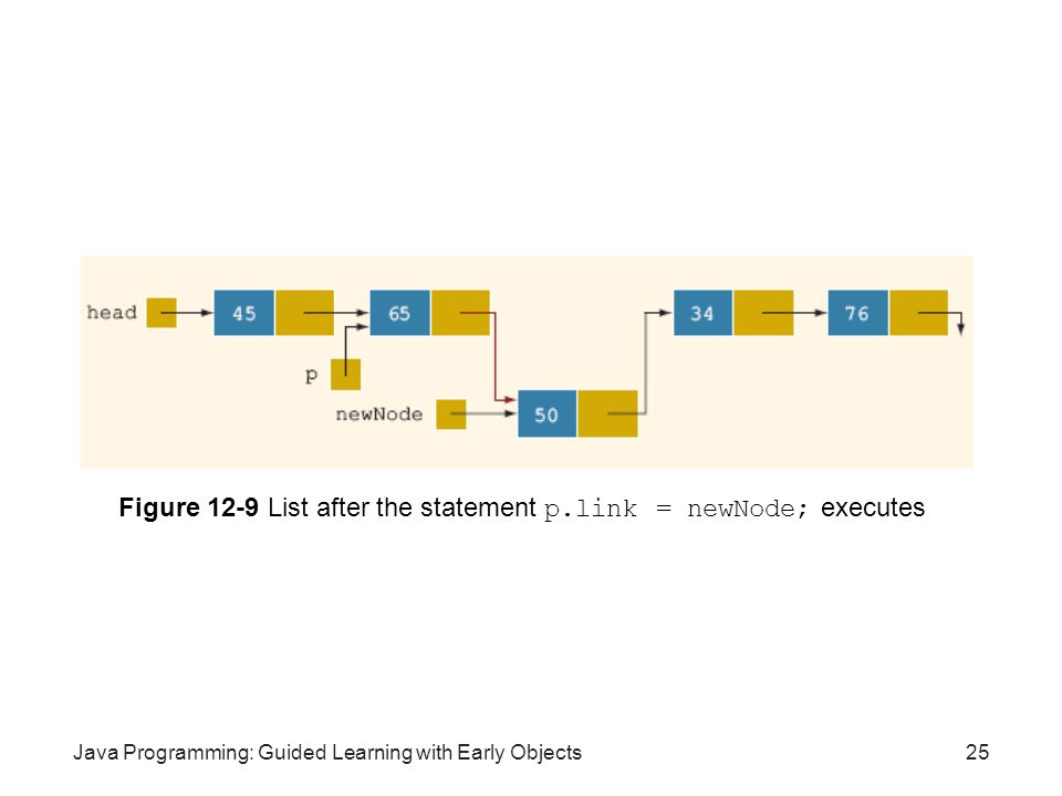 Java Programming: Guided Learning with Early Objects25 Figure 12-9 List after the statement p.link = newNode; executes
