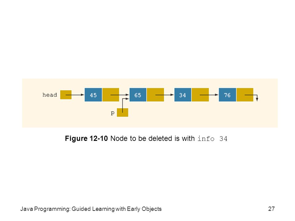 Java Programming: Guided Learning with Early Objects27 Figure 12-10 Node to be deleted is with info 34