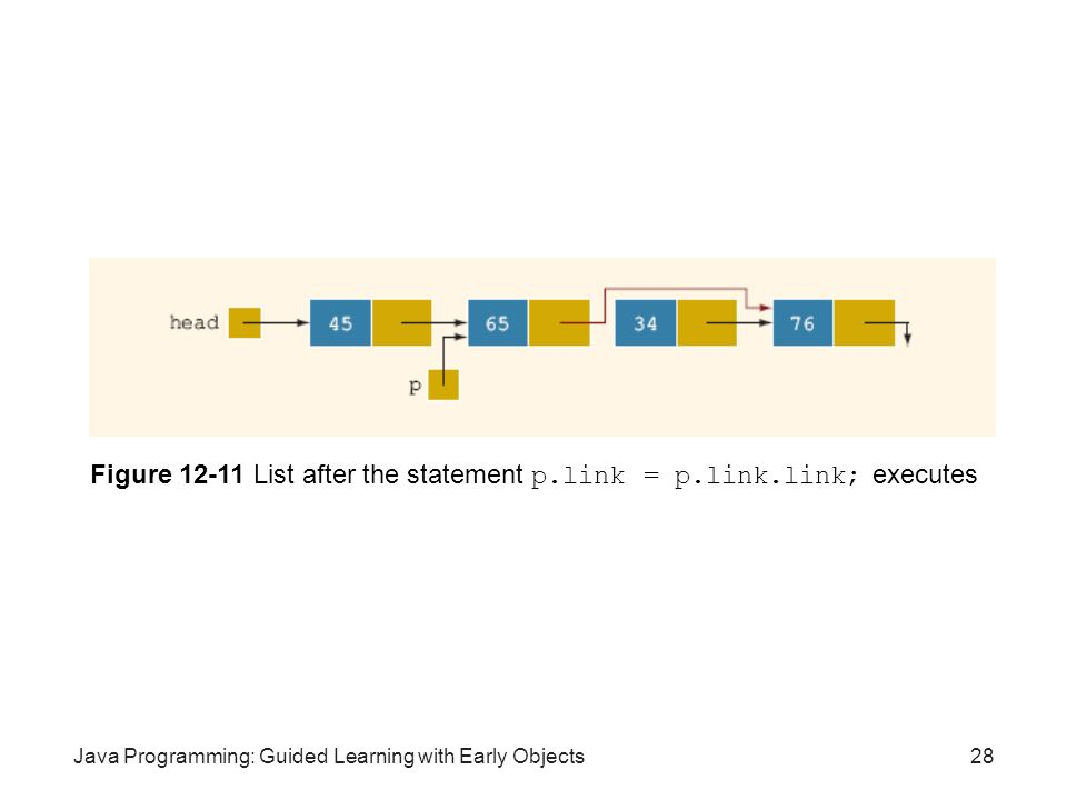 Java Programming: Guided Learning with Early Objects28 Figure 12-11 List after the statement p.link = p.link.link; executes