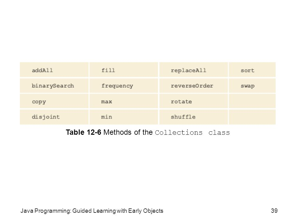 Java Programming: Guided Learning with Early Objects39 Table 12-6 Methods of the Collections class