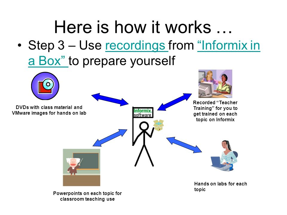 Here is how it works … Step 3 – Use recordings from Informix in a Box to prepare yourselfrecordings Informix in a Box Recorded Teacher Training for yo