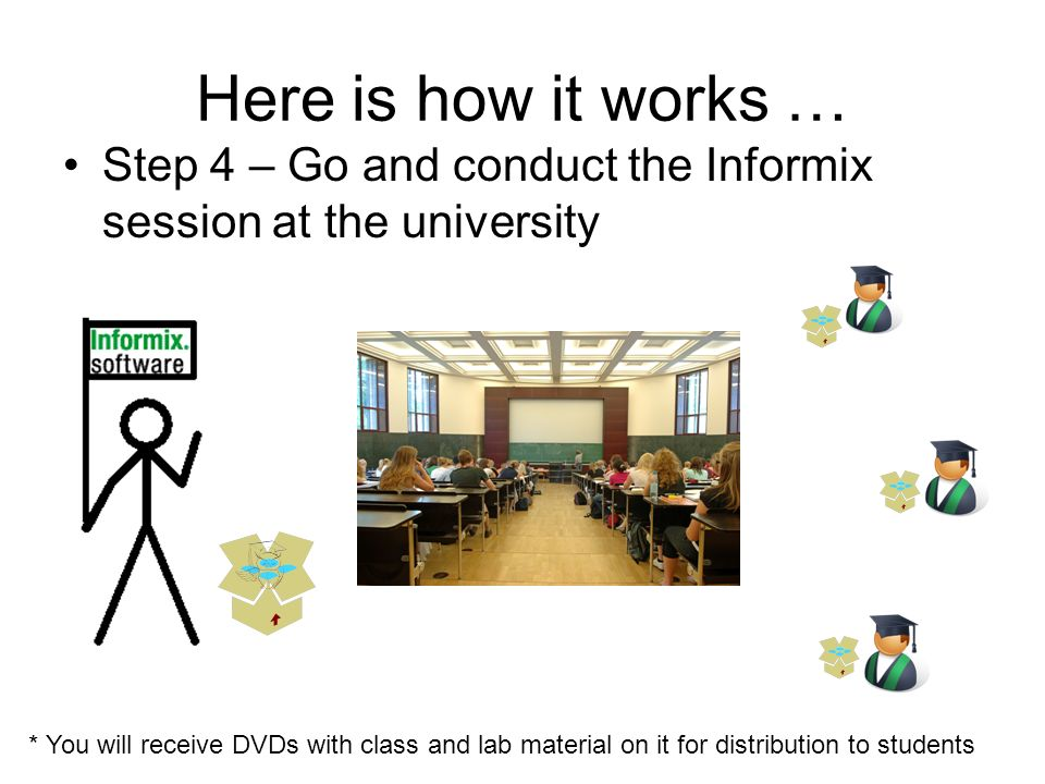 Here is how it works … Step 4 – Go and conduct the Informix session at the university * You will receive DVDs with class and lab material on it for di