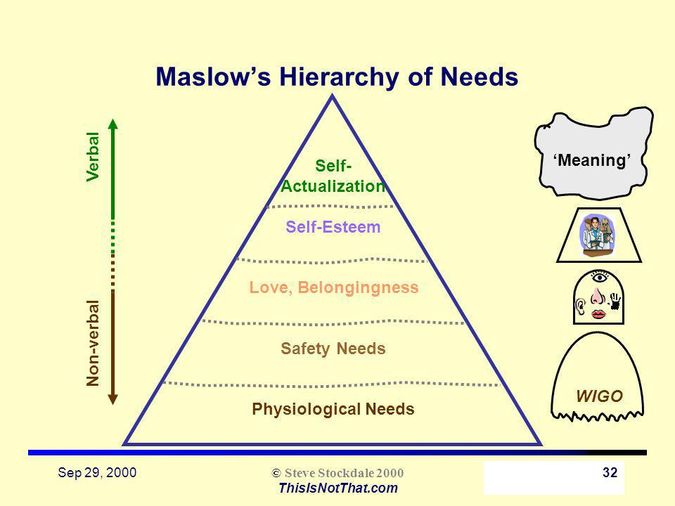 Sep 29, 2000 © Steve Stockdale 2000 ThisIsNotThat.com 32 Maslows Hierarchy of Needs Self- Actualization Self-Esteem Love, Belongingness Safety Needs Physiological Needs Verbal Non-verbal Meaning WIGO