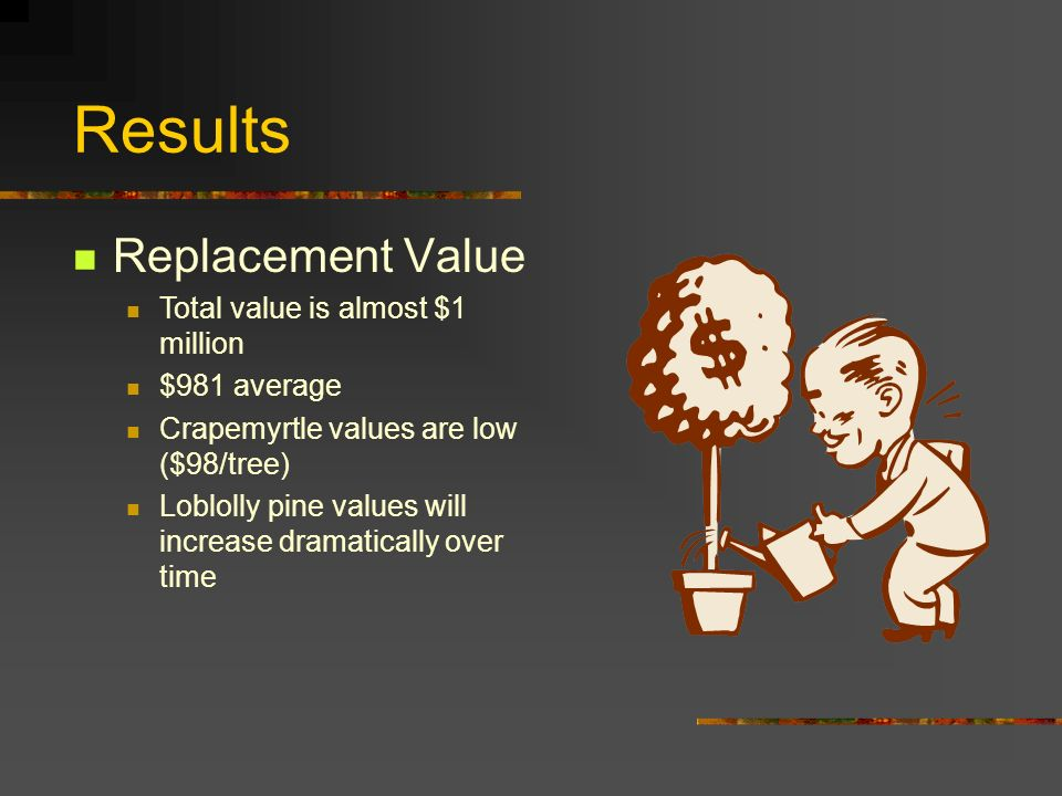 Results Replacement Value Total value is almost $1 million $981 average Crapemyrtle values are low ($98/tree) Loblolly pine values will increase dramatically over time