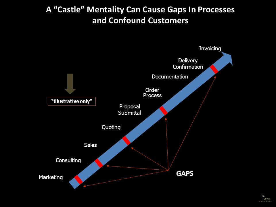 Roy Barnes unleashing possibility A Castle Mentality Can Cause Gaps In Processes and Confound Customers GAPS illustrative only Invoicing Sales Proposa