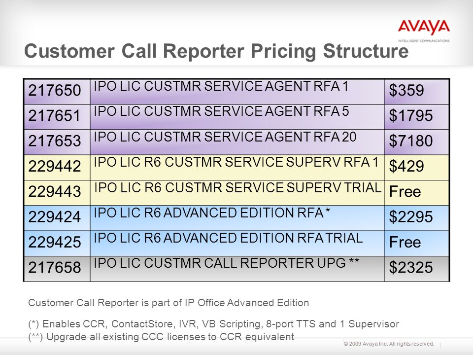 © 2009 Avaya Inc. All rights reserved. Customer Call Reporter Pricing Structure 217650 IPO LIC CUSTMR SERVICE AGENT RFA 1 $359 217651 IPO LIC CUSTMR S