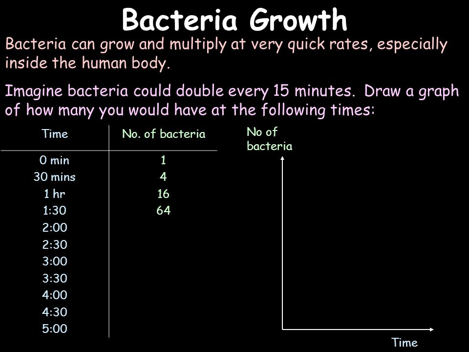 Bacteria Growth Bacteria can grow and multiply at very quick rates, especially inside the human body. Imagine bacteria could double every 15 minutes.