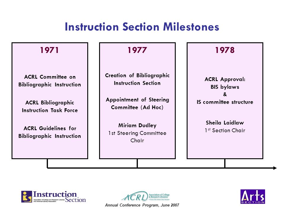 Annual Conference Program, June 2007 Instruction Section Milestones 1971 ACRL Committee on Bibliographic Instruction ACRL Bibliographic Instruction Task Force ACRL Guidelines for Bibliographic Instruction 1978 ACRL Approval: BIS bylaws & IS committee structure Sheila Laidlaw 1 st Section Chair 1977 Creation of Bibliographic Instruction Section Appointment of Steering Committee (Ad Hoc) Miriam Dudley 1st Steering Committee Chair