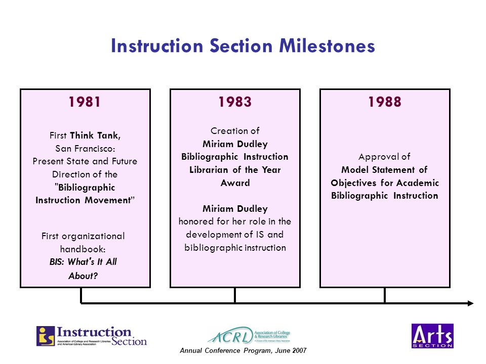 Annual Conference Program, June 2007 Instruction Section Milestones 19811988 Approval of Model Statement of Objectives for Academic Bibliographic Instruction 1983 Creation of Miriam Dudley Bibliographic Instruction Librarian of the Year Award Miriam Dudley honored for her role in the development of IS and bibliographic instruction First Think Tank, San Francisco: Present State and Future Direction of the Bibliographic Instruction Movement First organizational handbook: BIS: What s It All About
