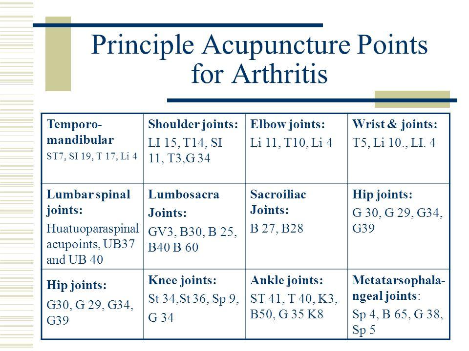 Principle Acupuncture Points for Arthritis Temporo- mandibular ST7, SI 19, T 17, Li 4 Shoulder joints: LI 15, T14, SI 11, T3,G 34 Elbow joints: Li 11,
