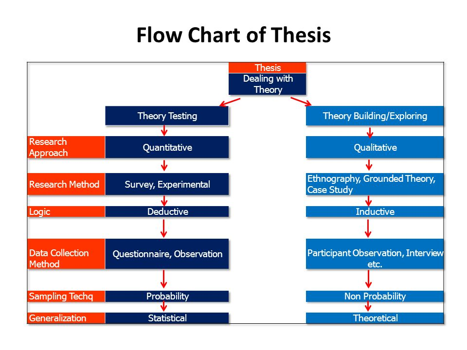 Flow Chart of Thesis