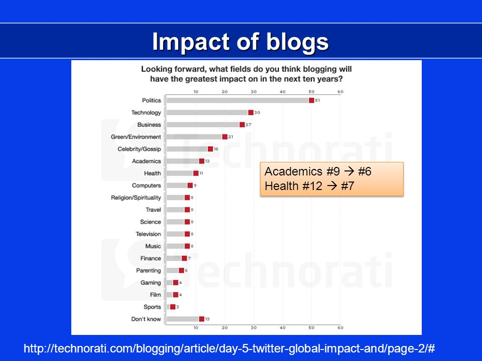 Impact of blogs http://technorati.com/blogging/article/day-5-twitter-global-impact-and/page-2/# Academics #9 #6 Health #12 #7 Academics #9 #6 Health #12 #7