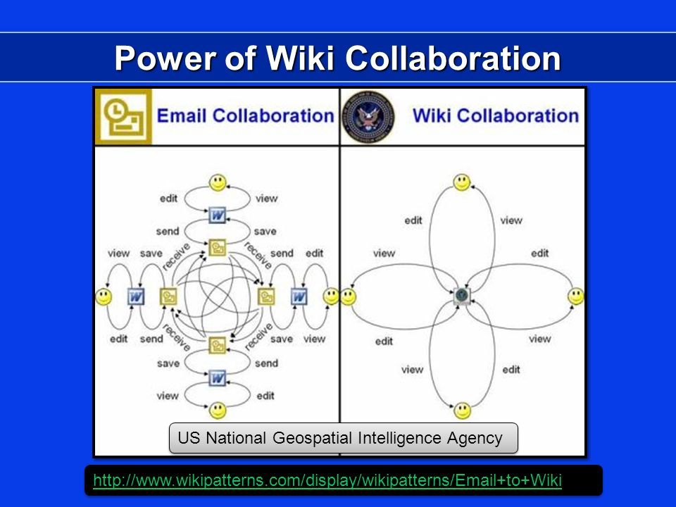 Power of Wiki Collaboration http://www.wikipatterns.com/display/wikipatterns/Email+to+Wiki US National Geospatial Intelligence Agency