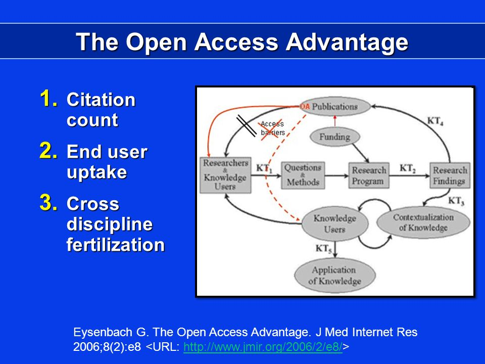 The Open Access Advantage 1. Citation count 2. End user uptake 3.