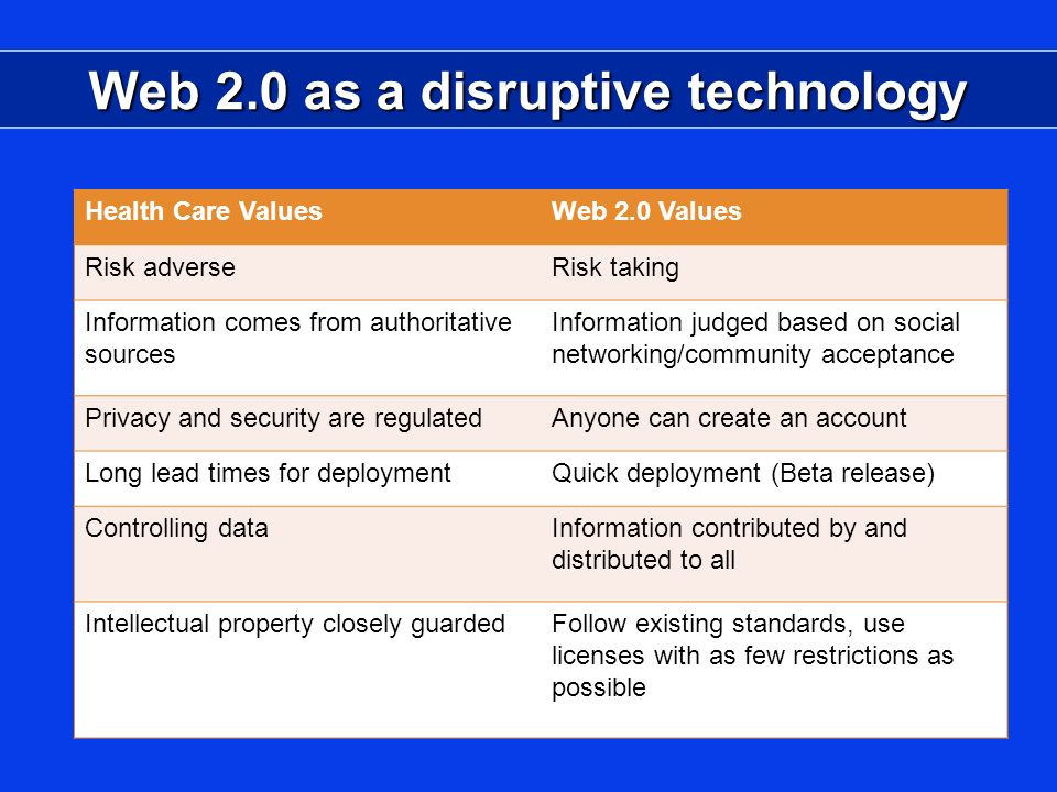 Web 2.0 as a disruptive technology Health Care ValuesWeb 2.0 Values Risk adverseRisk taking Information comes from authoritative sources Information judged based on social networking/community acceptance Privacy and security are regulatedAnyone can create an account Long lead times for deploymentQuick deployment (Beta release) Controlling dataInformation contributed by and distributed to all Intellectual property closely guardedFollow existing standards, use licenses with as few restrictions as possible