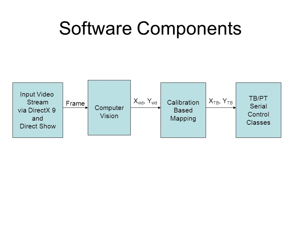 Video Capture Via DirectX Direct Show and Filter Graphs Example of Simple Video Capture: Graph Used for the Project: