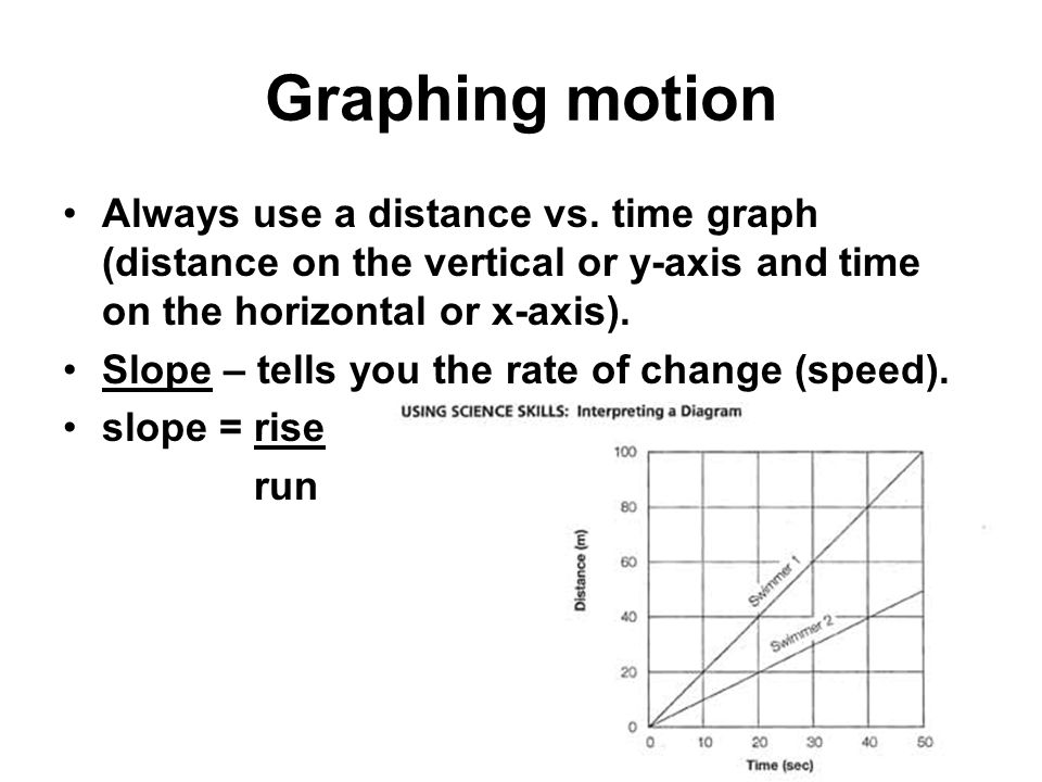 Graphing motion Always use a distance vs. time graph (distance on the vertical or y-axis and time on the horizontal or x-axis). Slope – tells you the