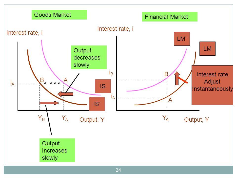 24 Interest rate, i Output, Y AB YAYA YBYB iAiA IS Output decreases slowly Output Increases slowly YAYA A B LM iAiA iBiB Output, Y Interest rate, i Go